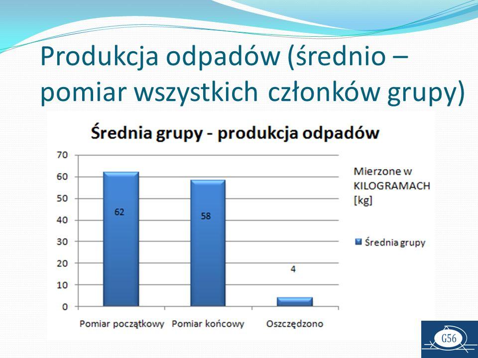 Produkcja odpadów (średnio – pomiar wszystkich członków grupy)