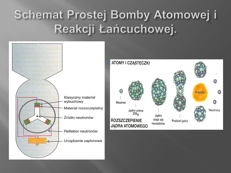 Schemat Prostej Bomby Atomowej i Reakcji Łańcuchowej.