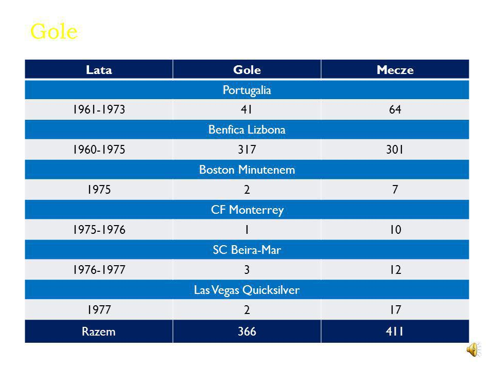 Gole Lata Gole Mecze Portugalia 1961-1973 41 64 Benfica Lizbona