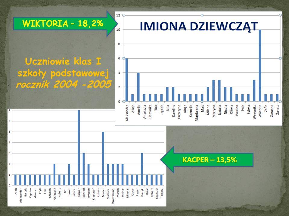 Uczniowie klas I szkoły podstawowej rocznik 2004 -2005
