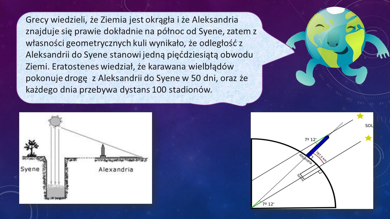 Grecy wiedzieli, że Ziemia jest okrągła i że Aleksandria znajduje się prawie dokładnie na północ od Syene, zatem z własności geometrycznych kuli wynikało, że odległość z Aleksandrii do Syene stanowi jedną pięćdziesiątą obwodu Ziemi.
