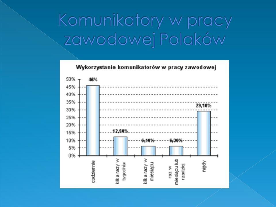 Komunikatory w pracy zawodowej Polaków