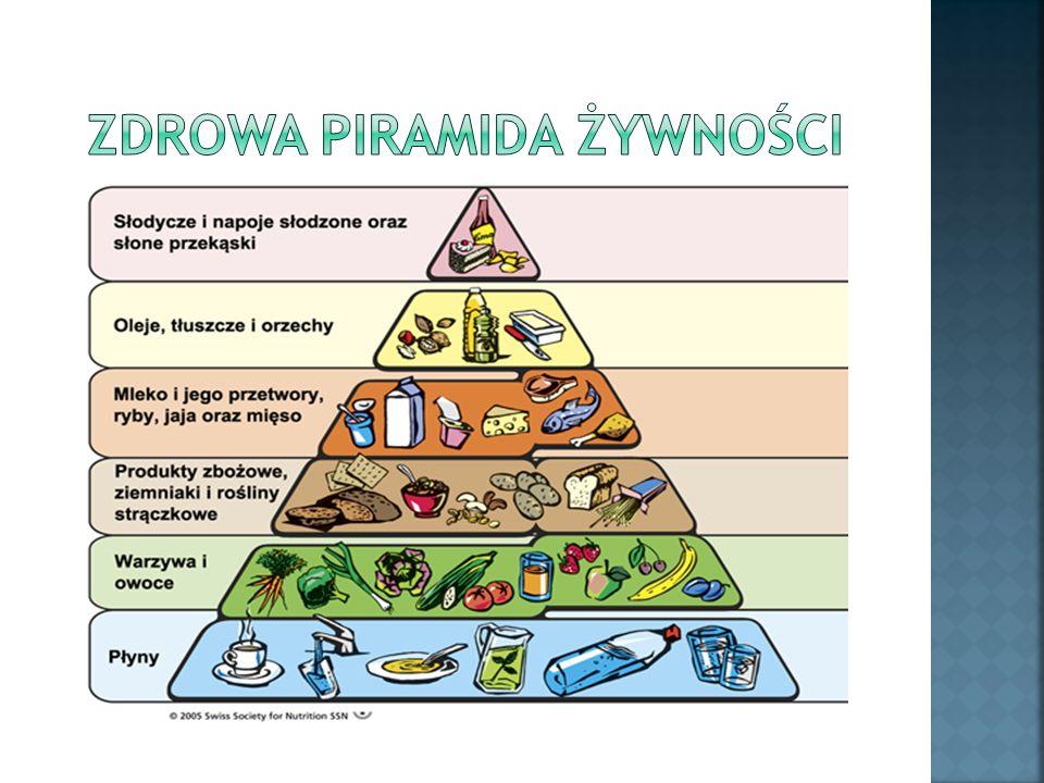 zdrowa piramida żywności