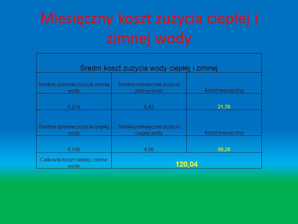 Miesięczny koszt zużycia ciepłej i zimnej wody