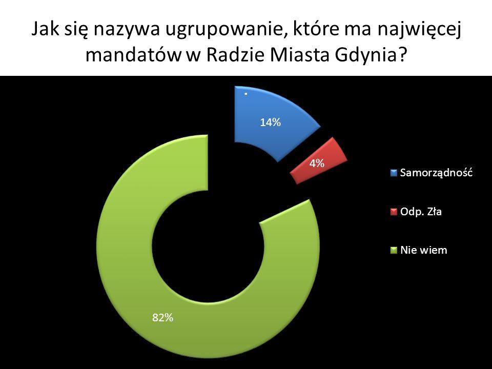 Jak się nazywa ugrupowanie, które ma najwięcej mandatów w Radzie Miasta Gdynia