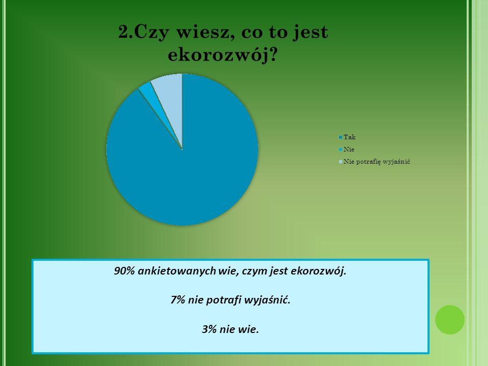 90% ankietowanych wie, czym jest ekorozwój.