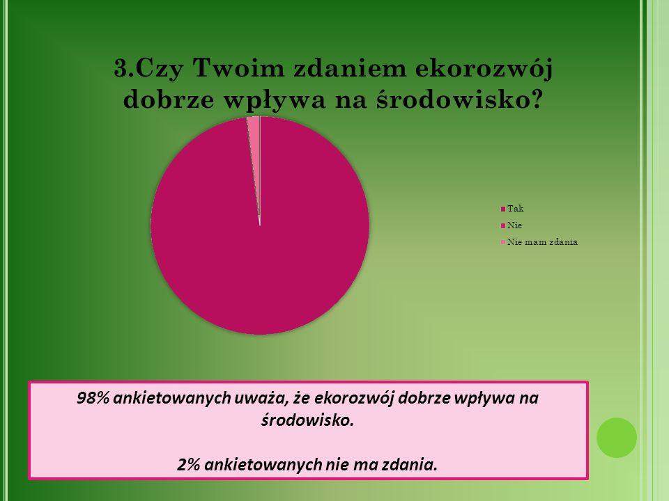2% ankietowanych nie ma zdania.