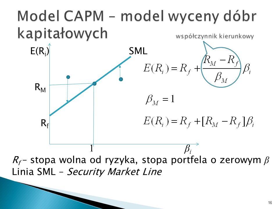 Model CAPM – model wyceny dóbr kapitałowych współczynnik kierunkowy