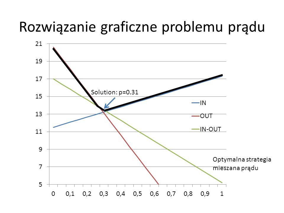 Rozwiązanie graficzne problemu prądu