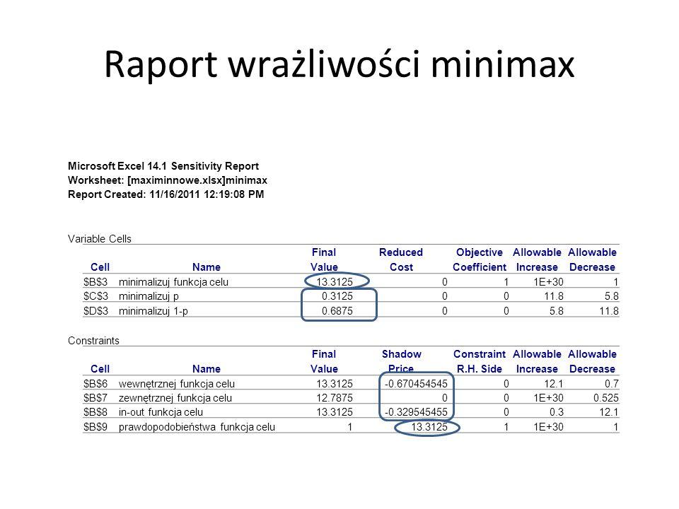 Raport wrażliwości minimax