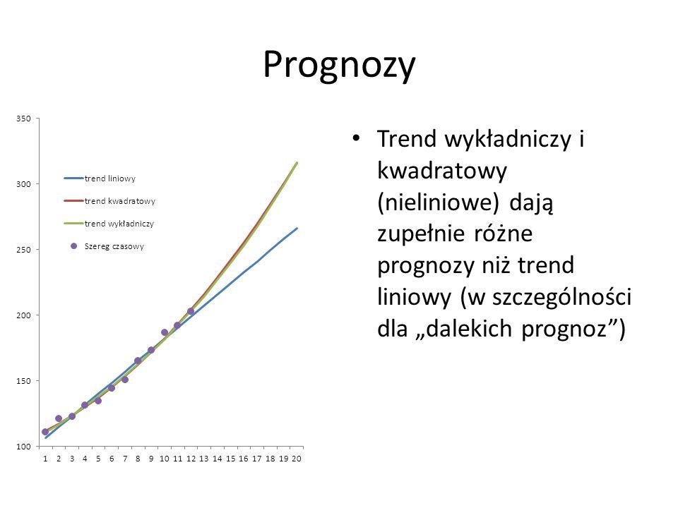 """Prognozy Trend wykładniczy i kwadratowy (nieliniowe) dają zupełnie różne prognozy niż trend liniowy (w szczególności dla """"dalekich prognoz )"""