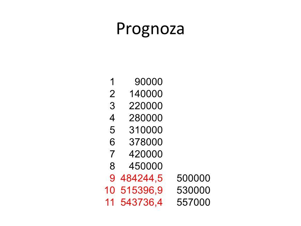 Prognoza 1. 90000. 2. 140000. 3. 220000. 4. 280000. 5. 310000. 6. 378000. 7. 420000. 8.