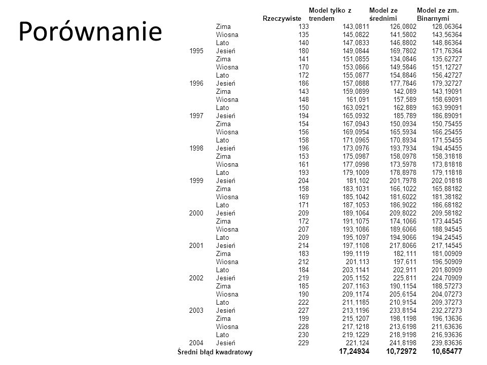 Porównanie 17,24934 10,72972 10,65477 Rzeczywiste