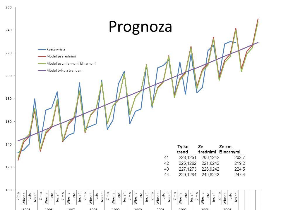 Prognoza Tylko trend Ze średnimi Ze zm. Binarnymi 41 223,1251 206,1242