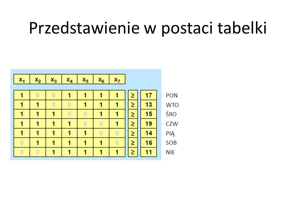 Przedstawienie w postaci tabelki