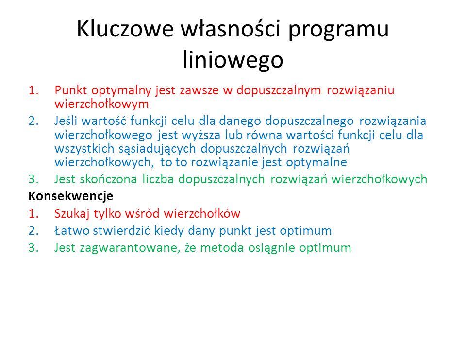 Kluczowe własności programu liniowego