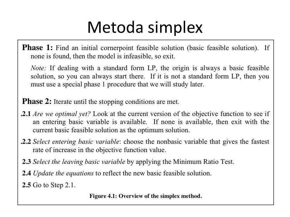 Metoda simplex