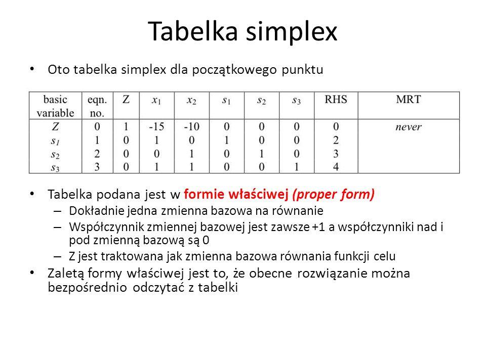 Tabelka simplex Oto tabelka simplex dla początkowego punktu