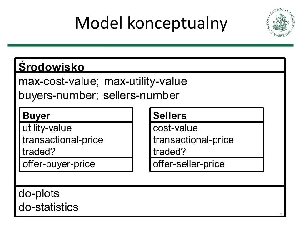 Model konceptualny Środowisko max-cost-value; max-utility-value