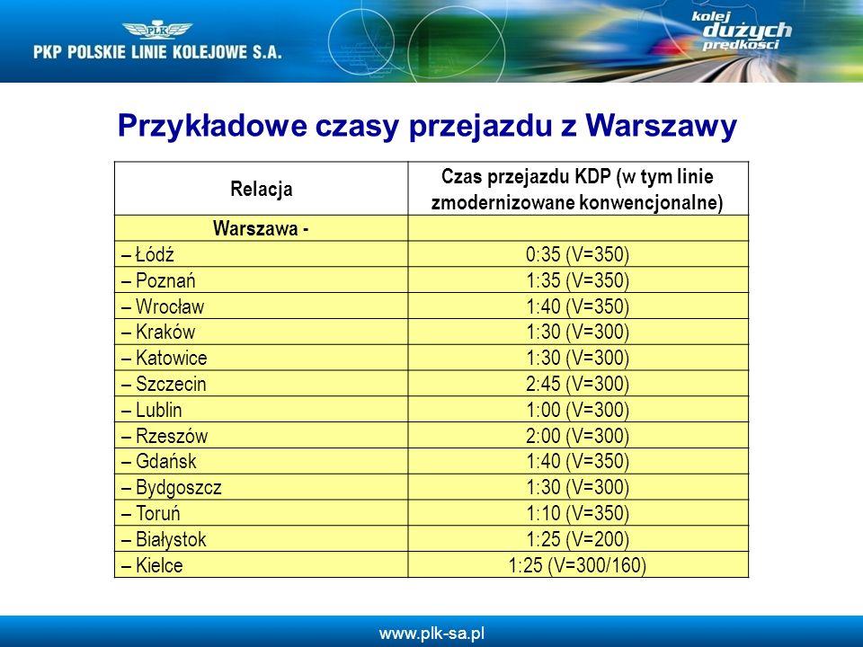 Przykładowe czasy przejazdu z Warszawy