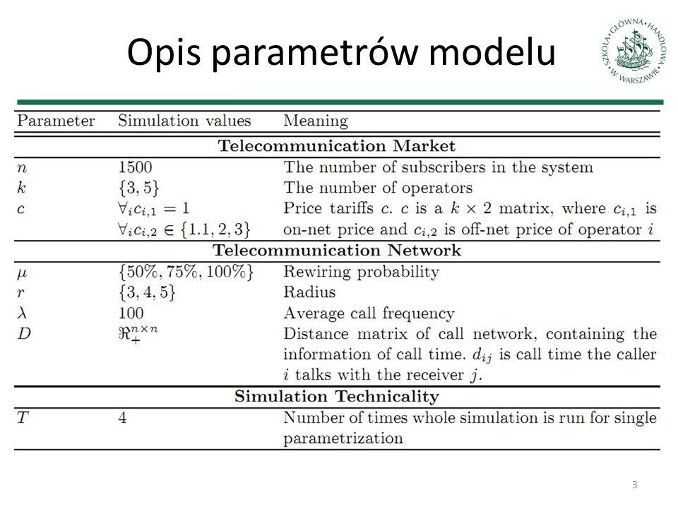 Opis parametrów modelu