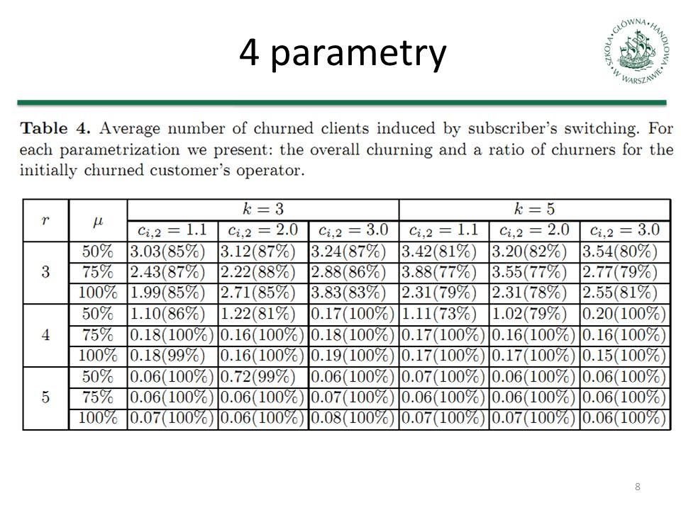 4 parametry
