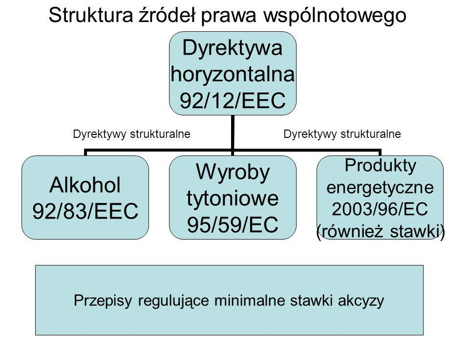 Struktura źródeł prawa wspólnotowego
