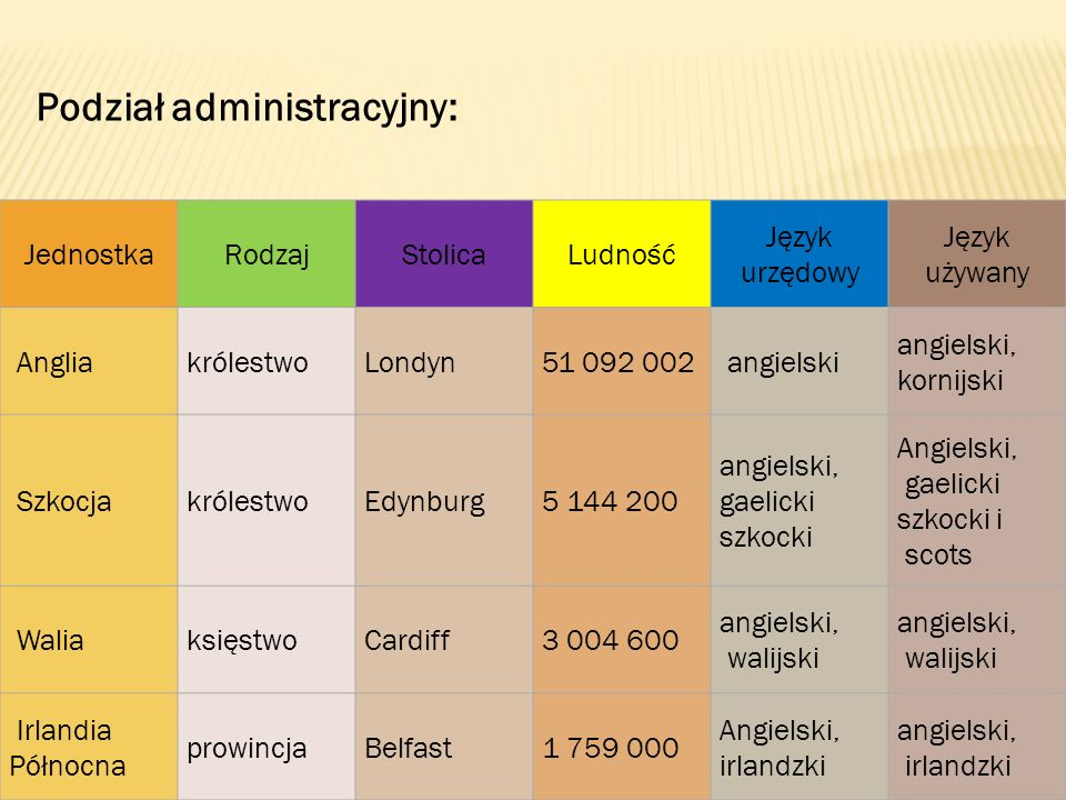 Podział administracyjny: