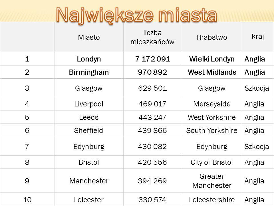 Największe miasta Miasto liczba mieszkańców Hrabstwo kraj 1 Londyn