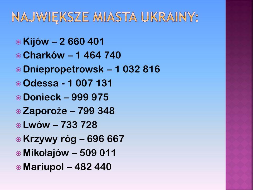Największe miasta ukrainy: