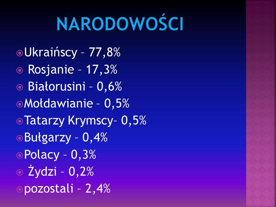 narodowości Ukraińscy – 77,8% Rosjanie – 17,3% Białorusini – 0,6%