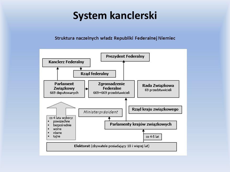 Struktura naczelnych władz Republiki Federalnej Niemiec