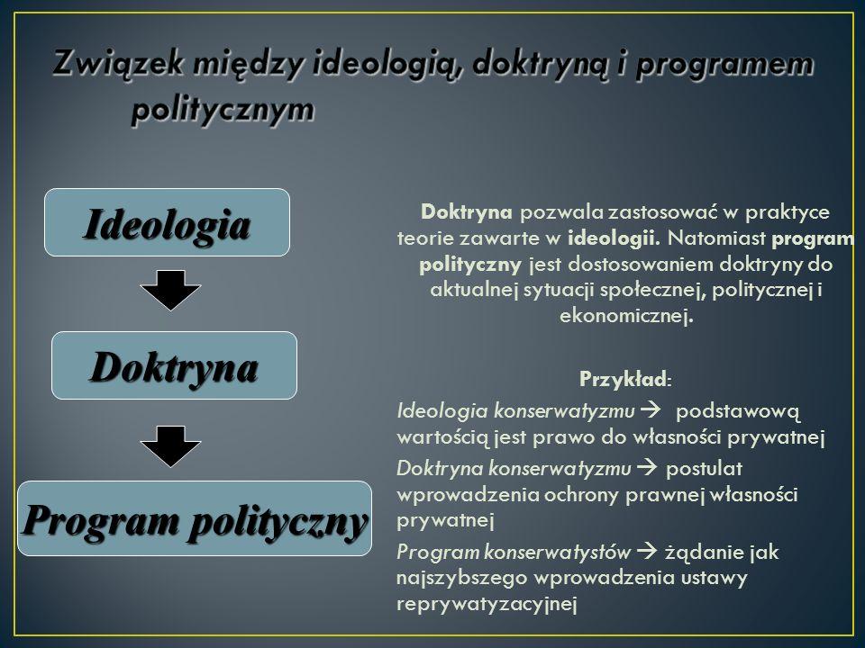 Związek między ideologią, doktryną i programem politycznym