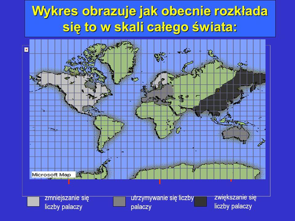 Wykres obrazuje jak obecnie rozkłada się to w skali całego świata: