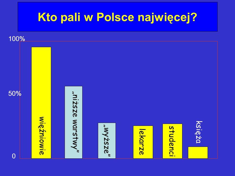 Kto pali w Polsce najwięcej