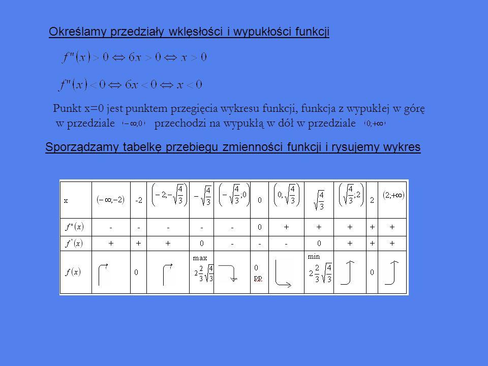Określamy przedziały wklęsłości i wypukłości funkcji