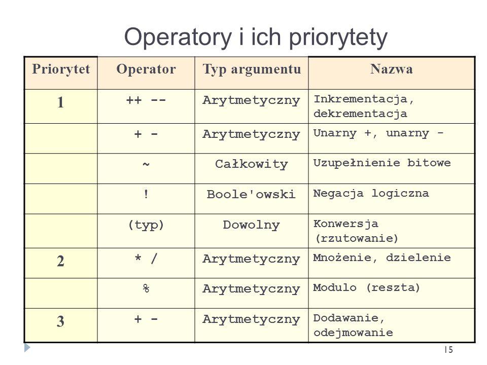 Operatory i ich priorytety