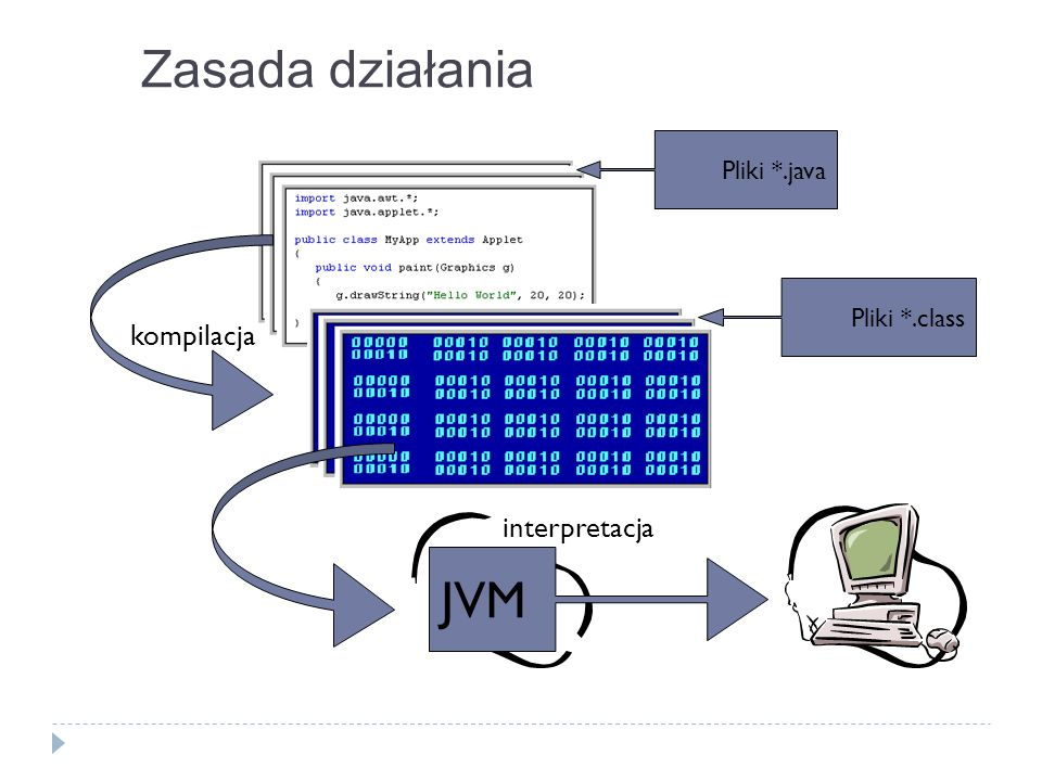 Zasada działania JVM kompilacja interpretacja Pliki *.java
