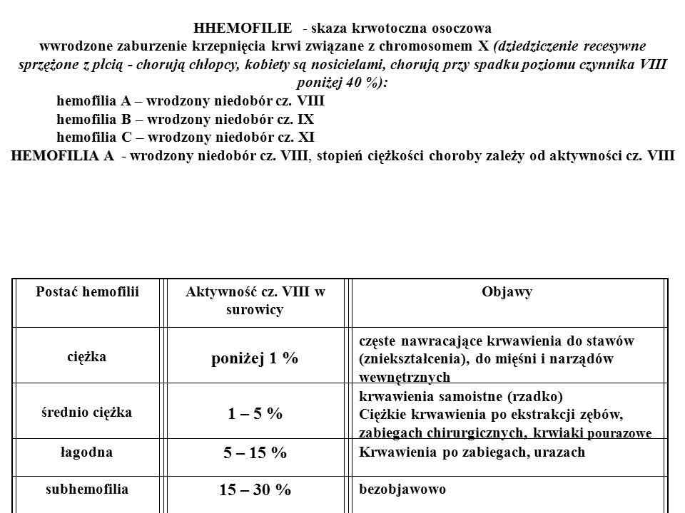 HHEMOFILIE - skaza krwotoczna osoczowa