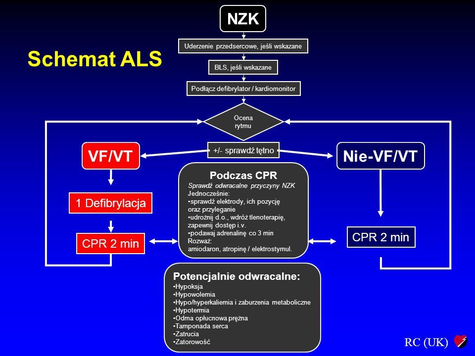 Schemat ALS NZK VF/VT Nie-VF/VT 1 Defibrylacja CPR 2 min Podczas CPR