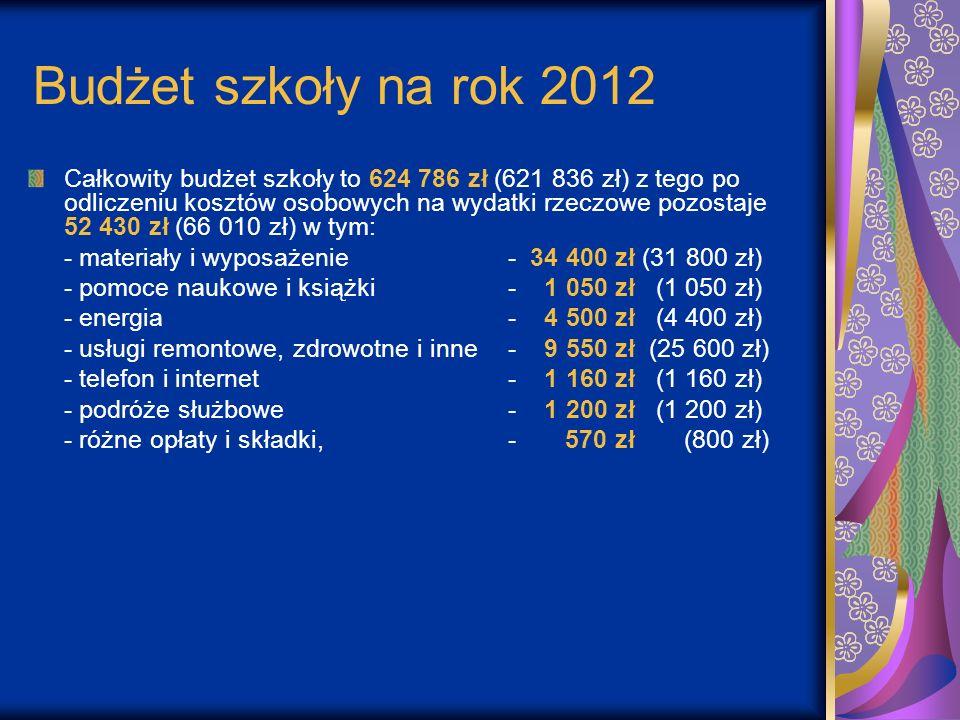 Budżet szkoły na rok 2012