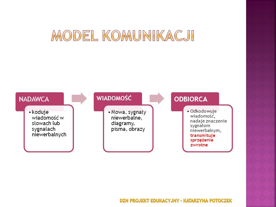 Model komunikacji NADAWCA ODBIORCA WIADOMOŚĆ