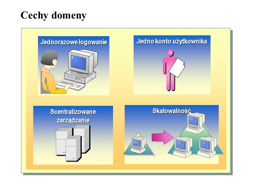 Cechy domeny Jedno konto użytkownika Jednorazowe logowanie