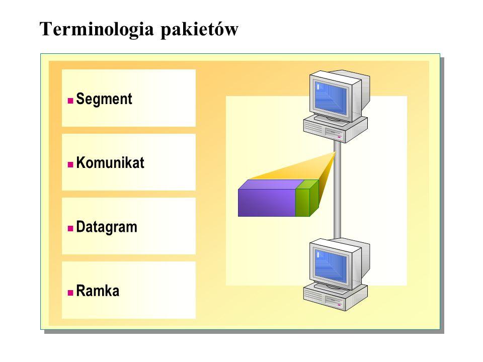 Terminologia pakietów