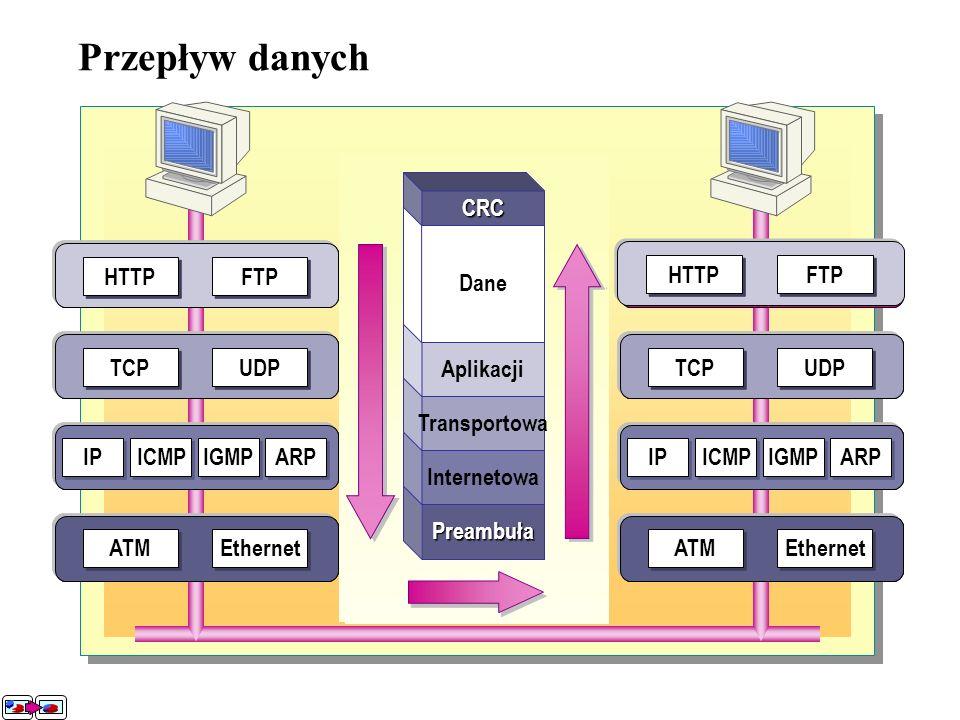 Przepływ danych UDP TCP FTP HTTP IP ICMP IGMP ARP Ethernet ATM Dane