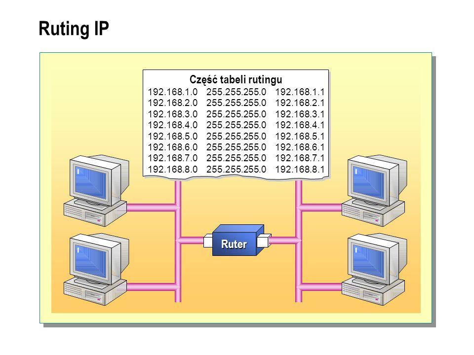 Ruting IP Ruting IP Część tabeli rutingu Ruter