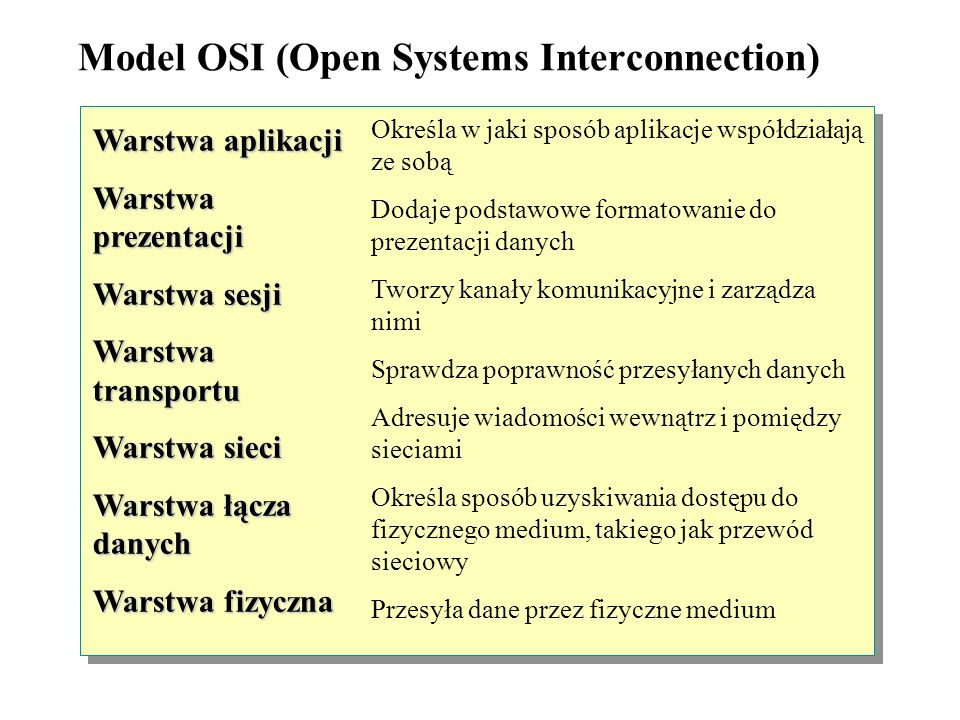 Model OSI (Open Systems Interconnection)