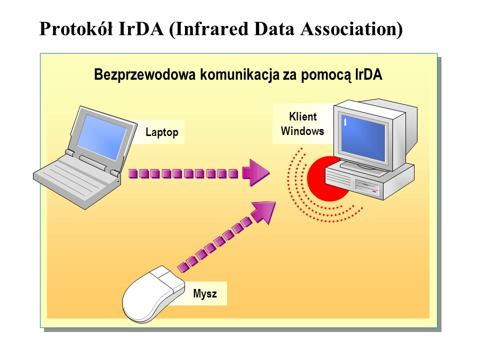 Protokół IrDA (Infrared Data Association)