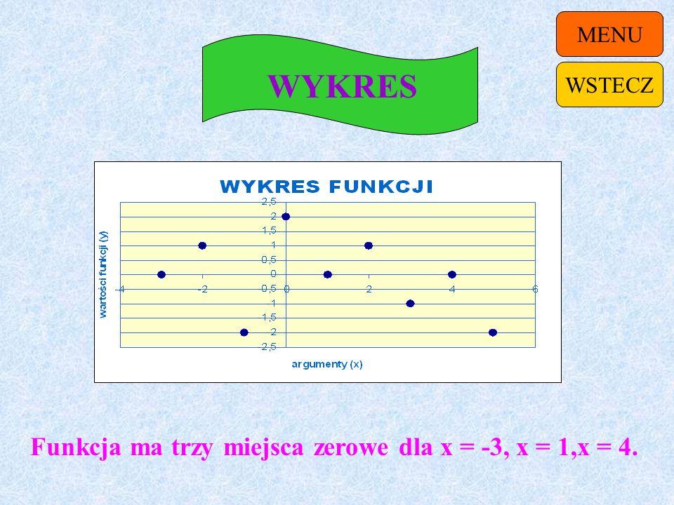Funkcja ma trzy miejsca zerowe dla x = -3, x = 1,x = 4.