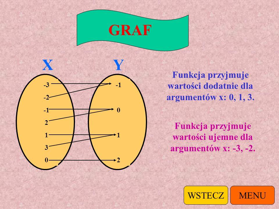 GRAF X. Y. Funkcja przyjmuje wartości dodatnie dla argumentów x: 0, 1, 3. -3. -2. -1. 2. 1. 3.